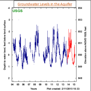 Groundwater levels in aquifer