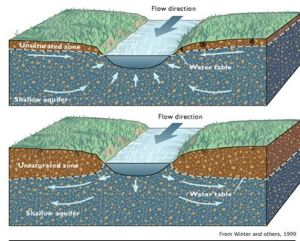 Graphic showing interconnected nature of the buried valley aquifer and the Great Miami River