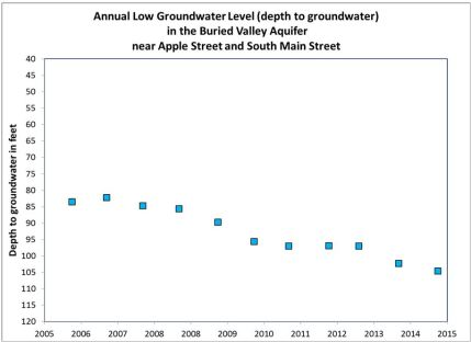 Graphic of depth to groundwater