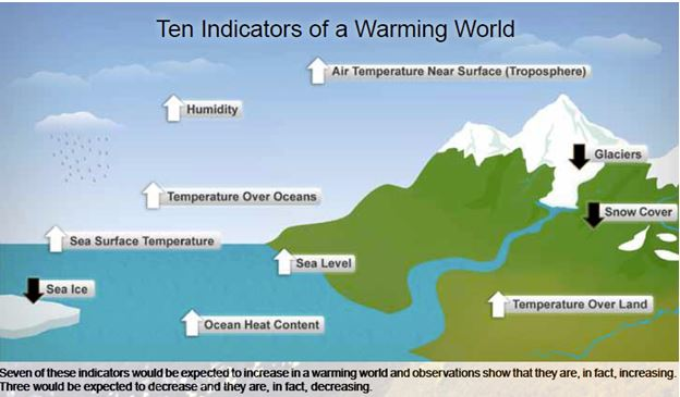 NOAA Climate change graphic 10 Indicators of a Warming World