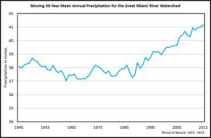 Precipitation trending up chart