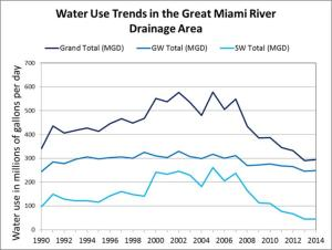 Water trend usage chart