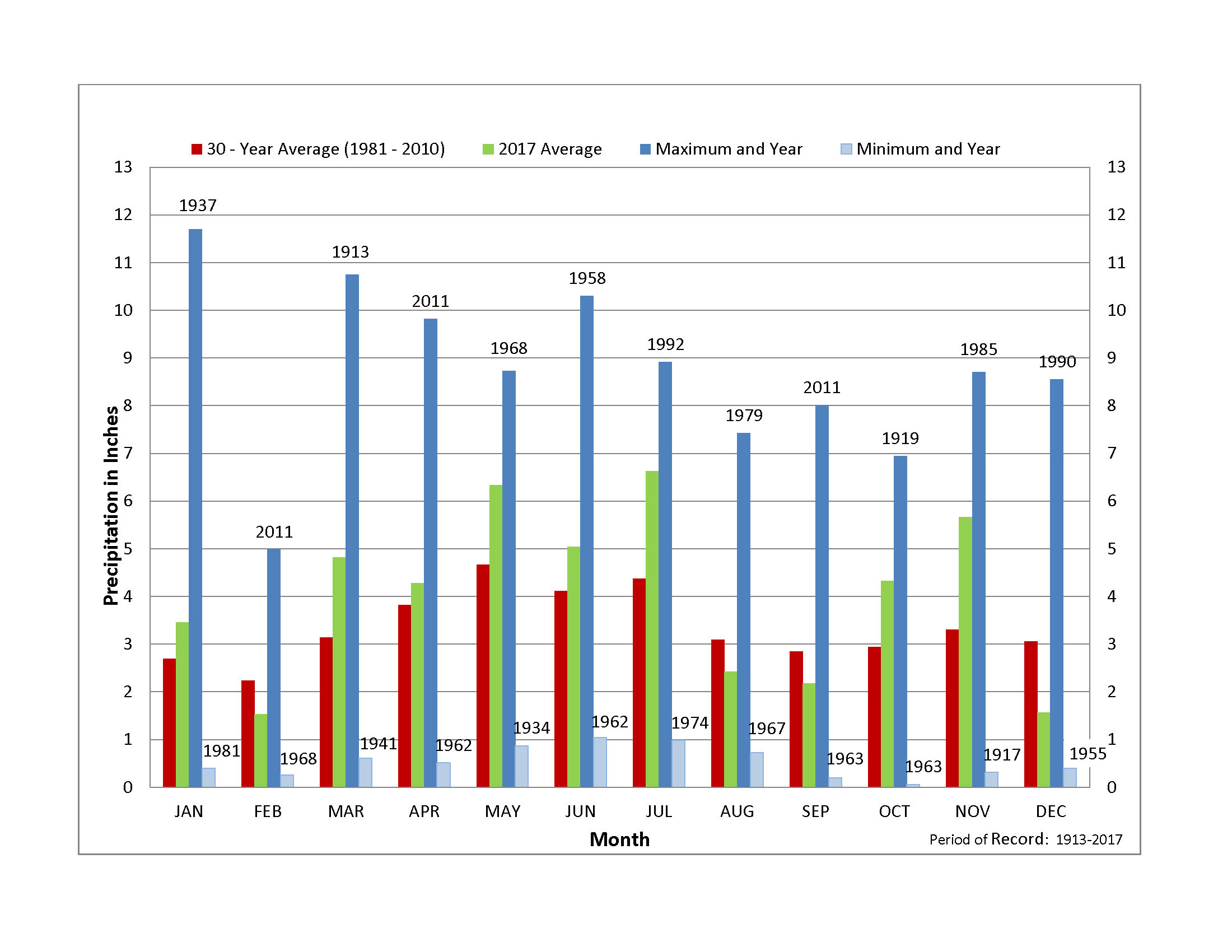 Fig 5 Max and Min Precipitation Bar Graph