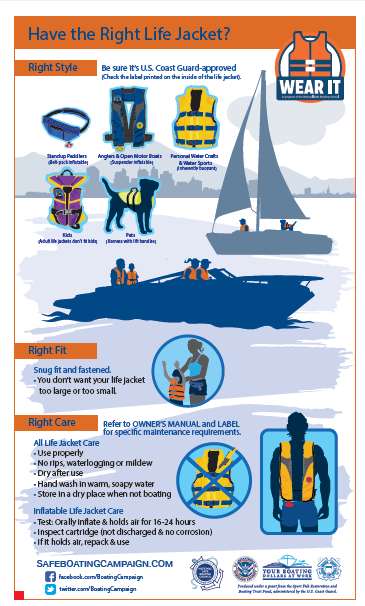 Graphic showing which life jacket is right for you